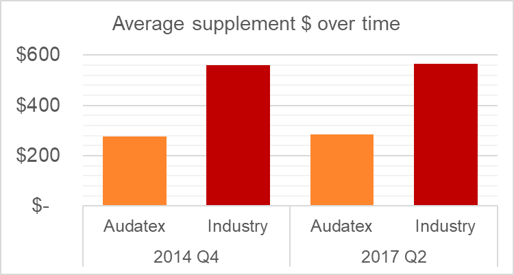 Average supplement dollars over time